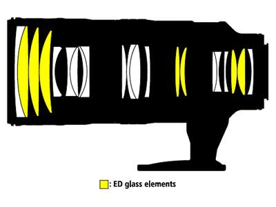 Nikon, Nikkor, 70-200mm, frontale