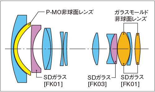 Tokina AT-X SD 14-20mm