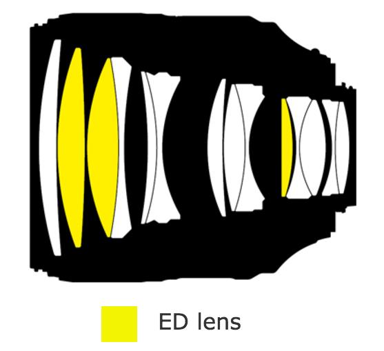 Nikon-AF-S-Nikkor-105mm-f1.4E-ED-lens-design