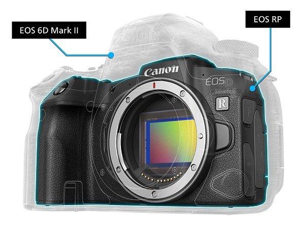 Canon EOS RP, mirrorless full-frame, mirrorless canon R