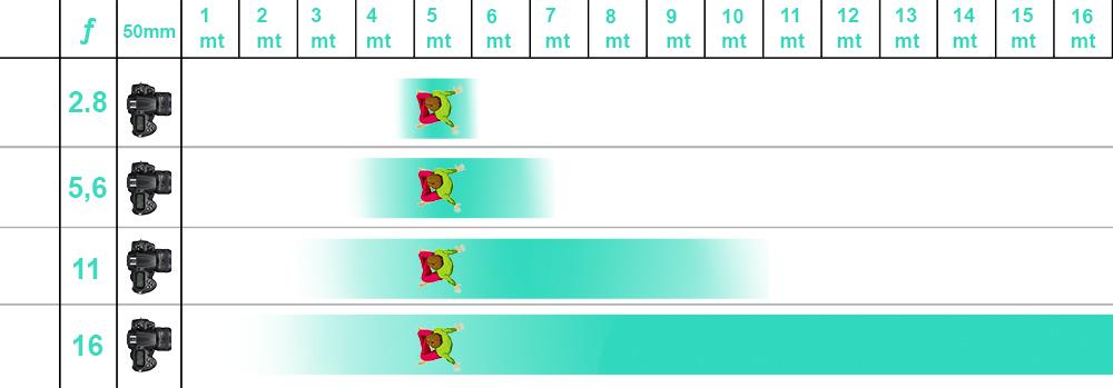 Diaframma per regolare profondità di campo in fotografia