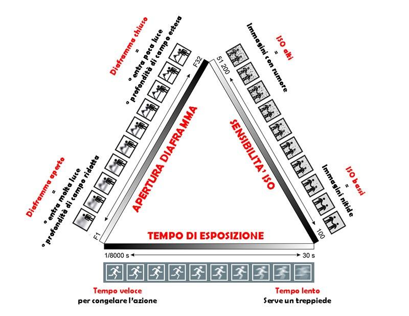 Triangolo dell'esposizione in fotografia