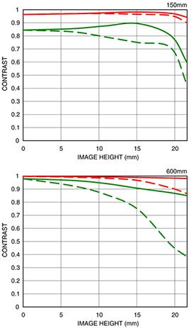 150-600mm DG OS HSM, contemporary, Novità