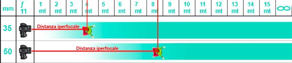 Come calcolare l'iperfocale, tecnica fotografica