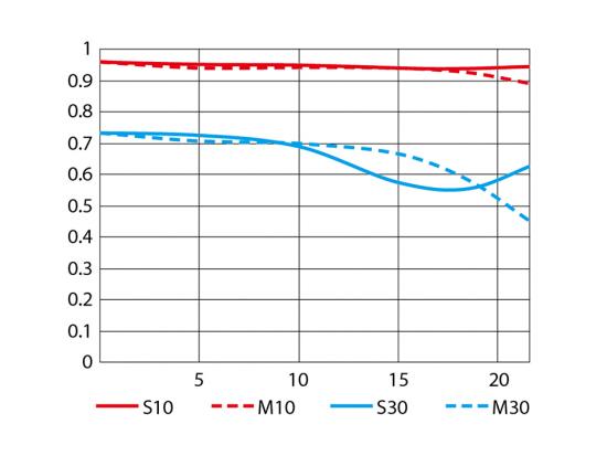 AF-S Nikkor 24-70mm f/2.8 ED VR