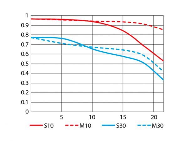 Nikkor-24mm-f1.8G-ED