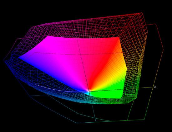 spazio colore, gamut, profilo colore, profilo ICC, adobeRGB